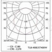 Photometric polar diagram Tower floodlight magnetic induction Torrifaro TF